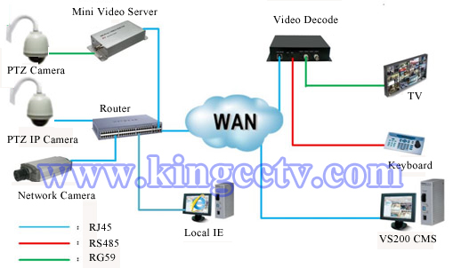 connection of network cameras